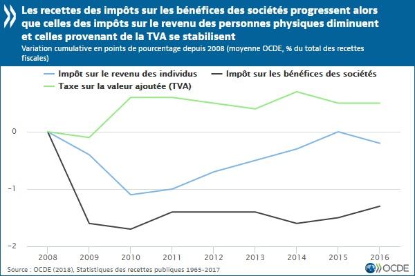 Graphique Evolution depuis 2008 de l'IS, de la TVA et de l'impôt sur le revenu (moyenne OCDE)