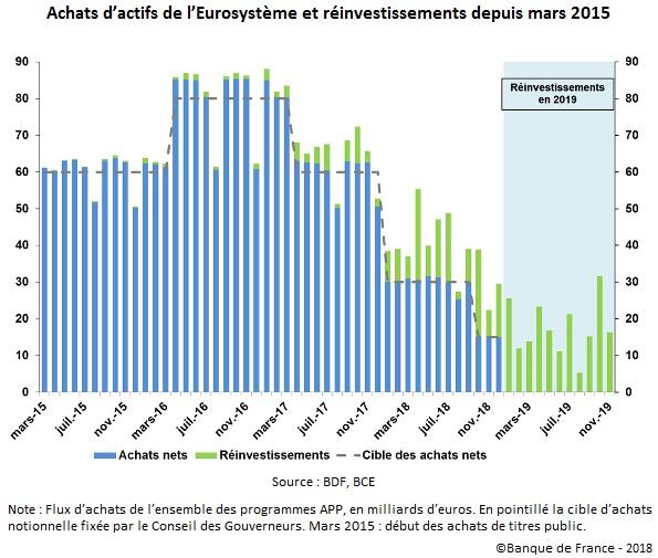 Graphique Achats d'actifs de l'Eurosystème et réinvestissements depuis mars 2015