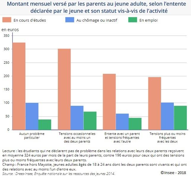 Graphique : Montant mensuel versé par les parents au jeune adulte, selon l'entente déclarée par le jeune et son statut vis-à-vis de l'activité