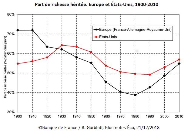 Graphique Part de richesse héritée. Europe et États-Unis, 1900-2010