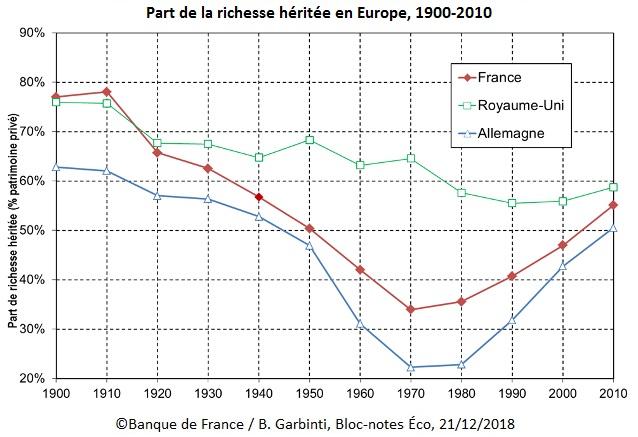 Graphique Part de la richesse héritée en Europe, 1900-2010