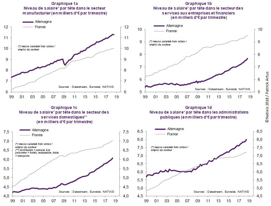 Graphique Niveau de salaire par tête en France et en Allemagne (secteur manufacturier, secteur des services, administrations publiques)