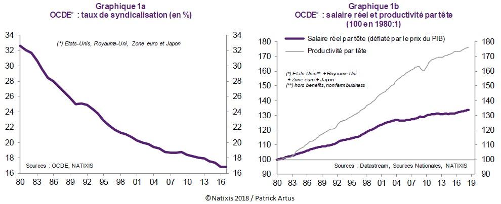 Graphiques taux de syndicalisation, salaire réel et productivité par tête depuis 1980 (USA, ZE, Japon, RU)