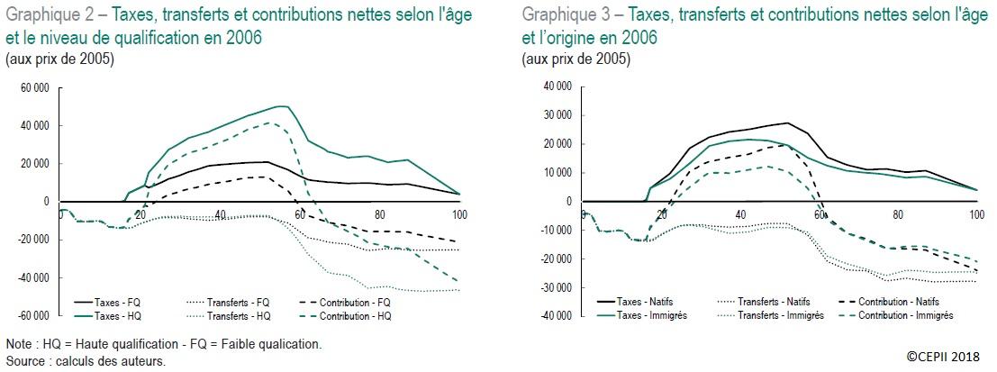 Graphiques Taxes, transferts et contributions nettes selon l'âge, le niveau de qualification et l'origine en 2006