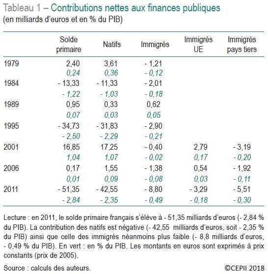 Tableau Contributions nettes aux finances publiques selon l'origine entre 1979 et 2011 (en milliards d'euros et en % du PIB)