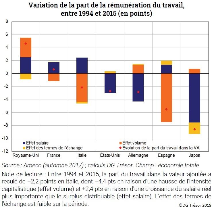 Évolution de l'excédent de liquidité dans l'Eurosystème de 2013 à 2018