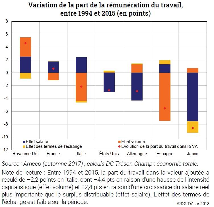 Variation de la part de la rémunération du travail entre 1994 et 2015 dans 7 pays avancés