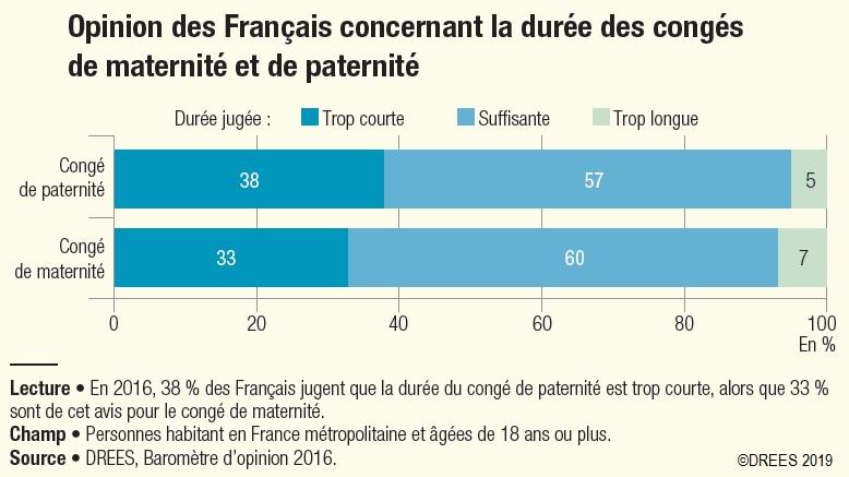 graphique Opinion des Français concernant la durée des congés de maternité et de paternité
