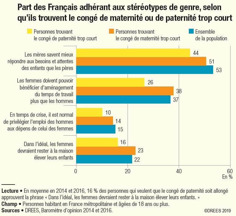 Graphique Part des Français adhérant aux stéréotypes de genre, selon qu'ils trouvent le congé de maternité ou de paternité trop court
