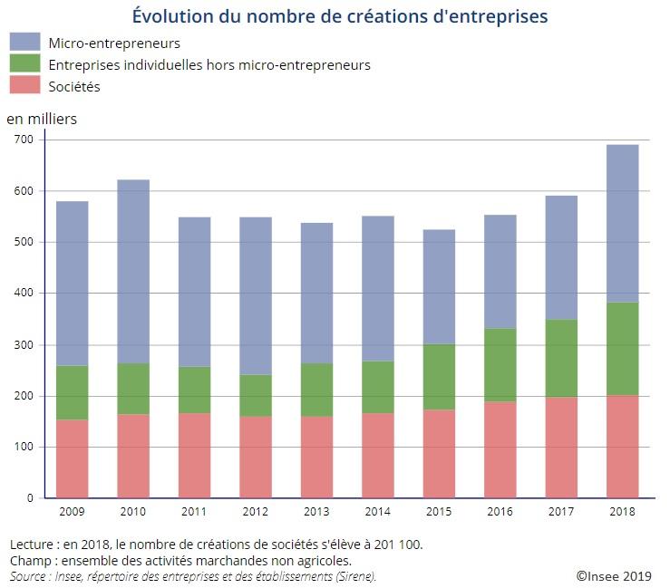 Graphique Évolution du nombre de créations d'entreprises (2009-2018)
