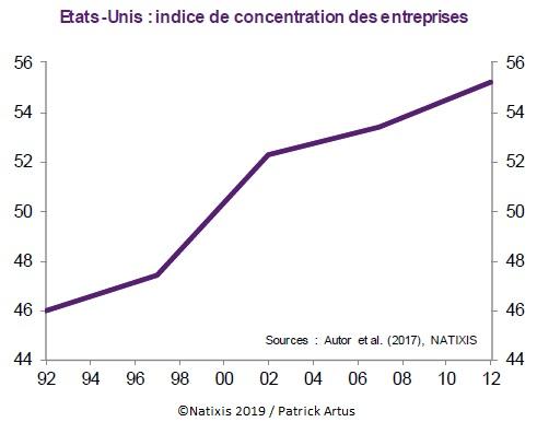 Etats-Unis : indice de concentration des entreprises (1992-2012)