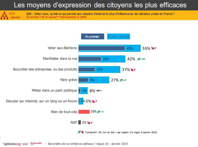 Graphique : Les moyens d'expression des citoyens les plus efficaces