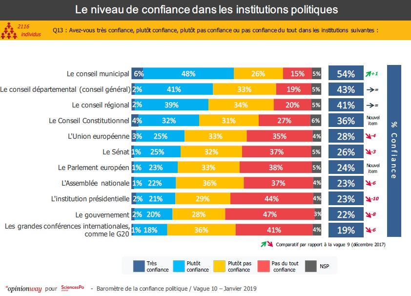 Graphique : Le niveau de confiance dans les institutions politiques