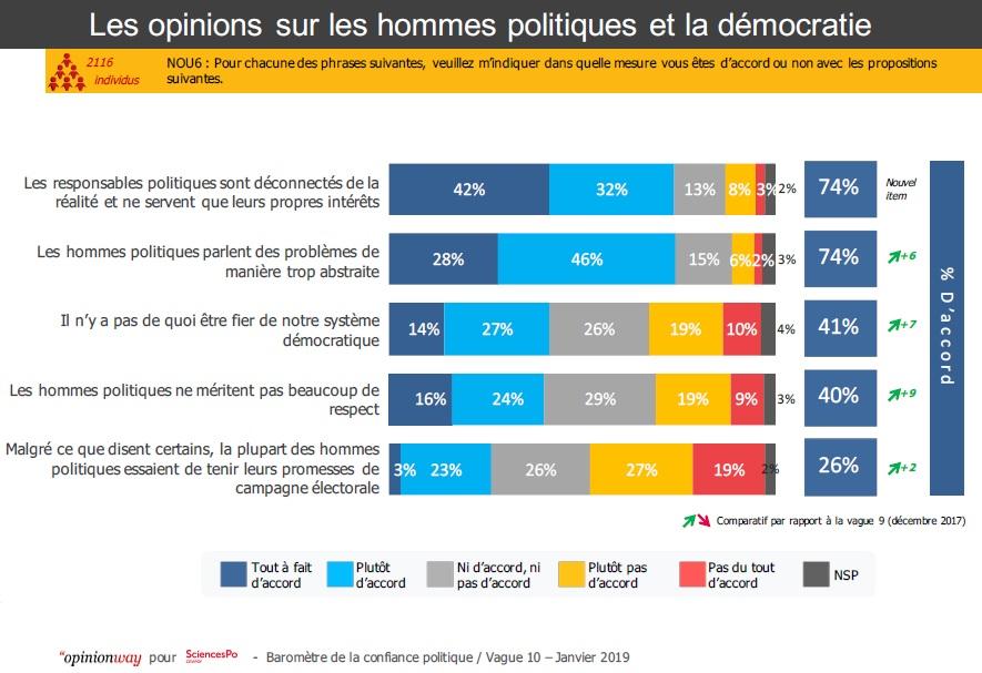Graphique : Les opinions sur les hommes politiques et la démocratie