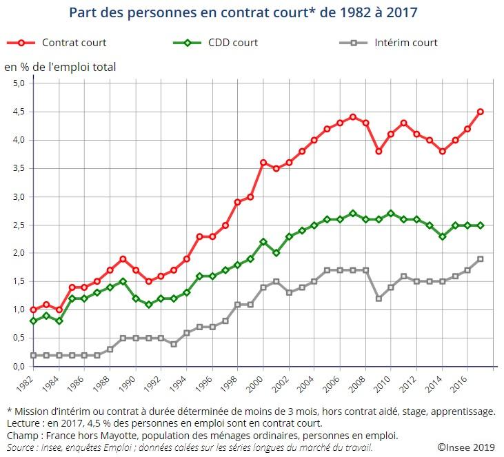 Graphique Part des personnes en contrat court* de 1982 à 2017