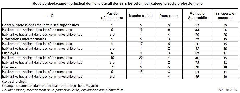 Tableau Mode de déplacement principal domicile-travail des salariés selon leur catégorie socio-professionnelle (2015)