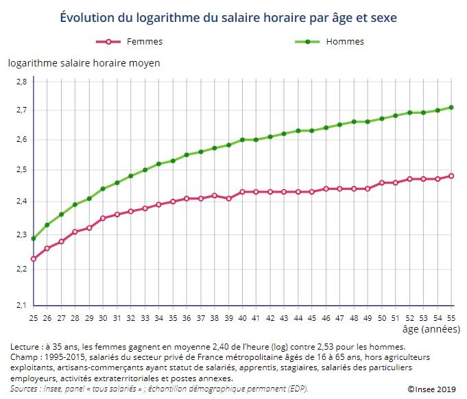 Graphique Évolution du logarithme du salaire horaire par âge et sexe (1995-2015)