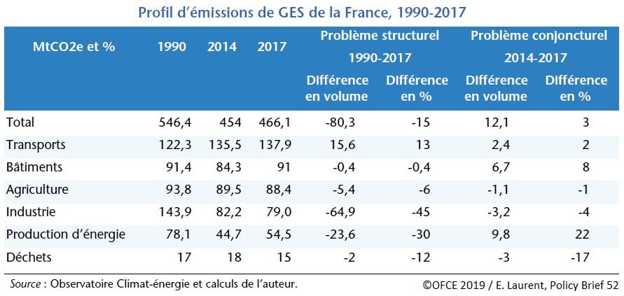 Graphique Profil d'émissions de GES de la France (1990-2017)