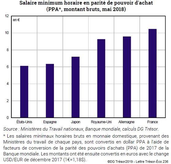 Graphique Salaire minimum horaire en parité de pouvoir d'achat dans 6 pays avancés (PPA, montant bruts, mai 2018)