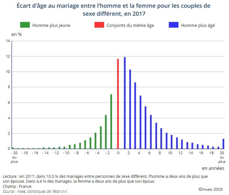 Graphique Écart d'âge au mariage entre l'homme et la femme pour les couples de sexe différent en 2017