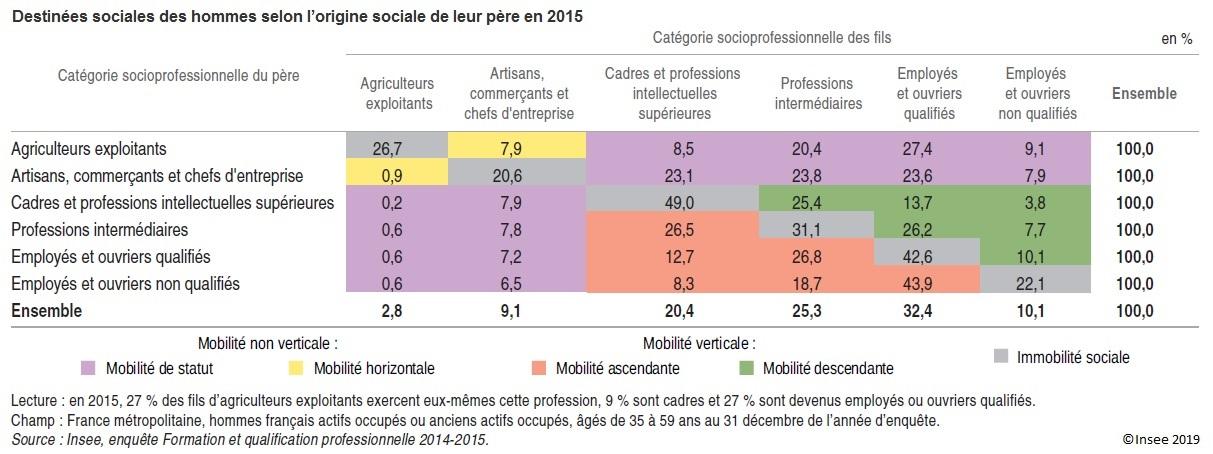 Table de destinées sociales des hommes selon l'origine sociale de leur père en 2015