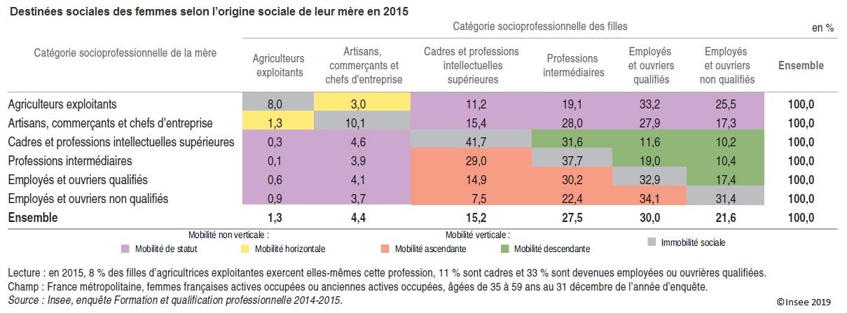 Table de destinées sociales des femmes selon l'origine sociale de leur mère en 2015
