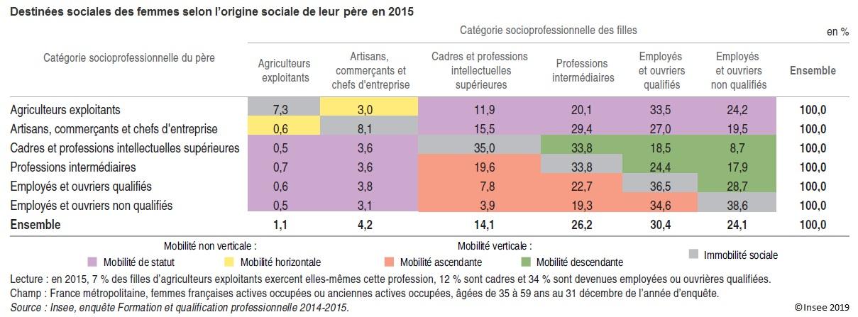 Table de destinées sociales des femmes selon l'origine sociale de leur père en 2015