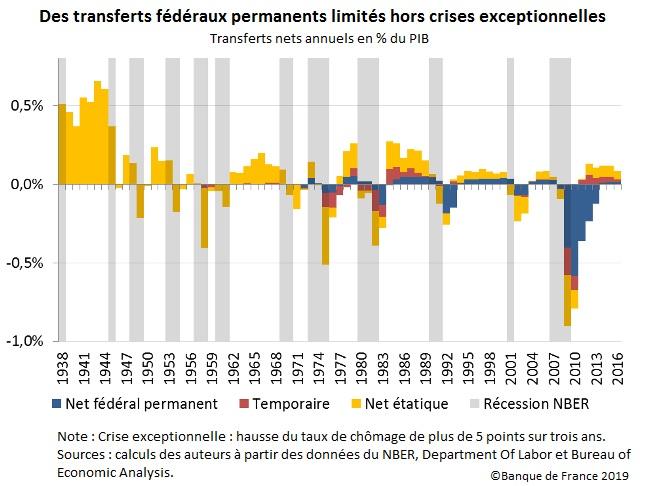 Graphique Transferts nets annuels en % du PIB (1938-2016)