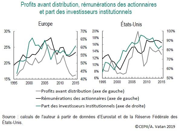 Graphique Profits avant distribution, rémunérations des actionnaires et part des investisseurs institutionnels (Europe, États-Unis, 1995-2015)