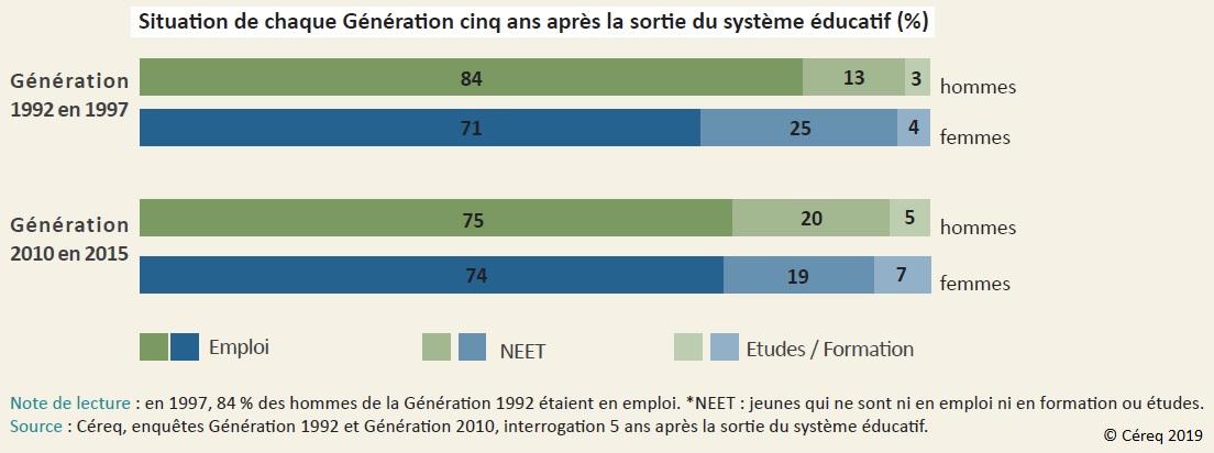 Graphique Situation de chaque Génération (1992 et 2010) cinq ans après la sortie du système éducatif (%), hommes et femmes