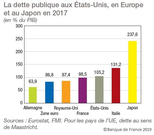 Graphique Dette publique en % du PIB aux États-Unis, en Europe et au Japon (2017)