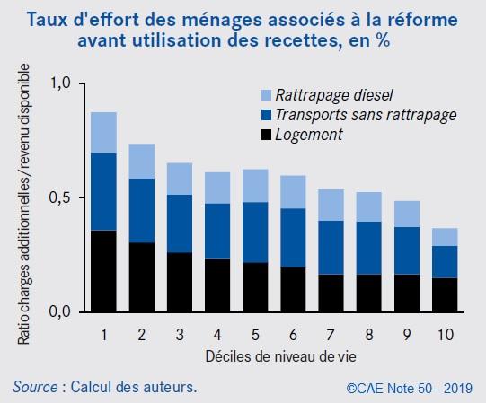 Graphique Taux d'effort des ménages associés à la réforme avant utilisation des recettes, en %