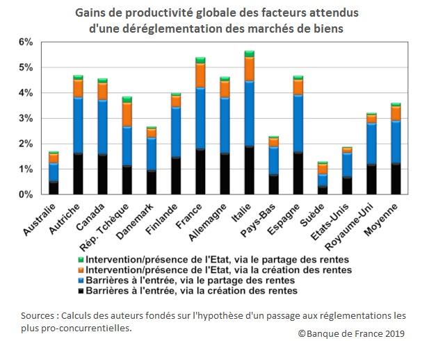 Graphique Gains de productivité globale des facteurs attendus d'une déréglementation des marchés de biens