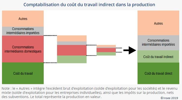 Figure 1 Comptabilisation du coût du travail indirect dans la production