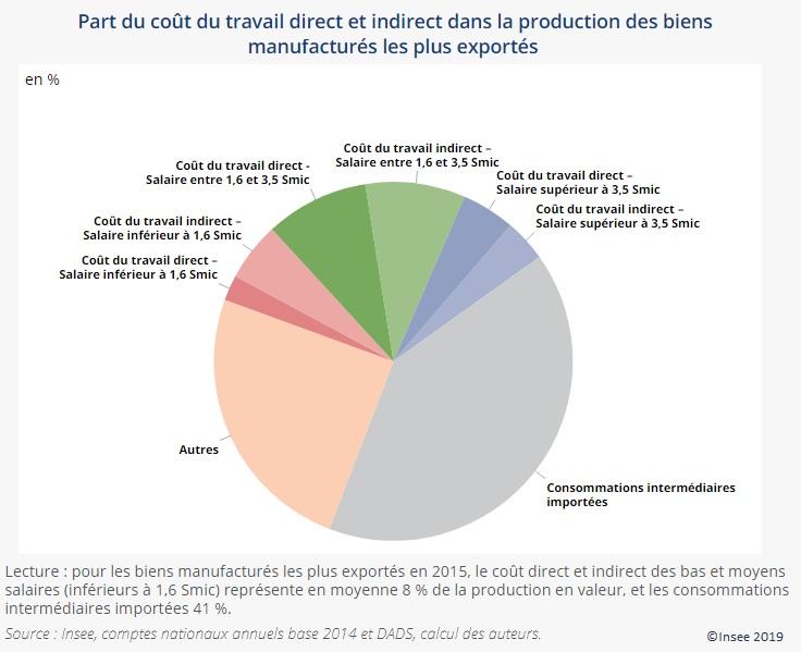 Figure 2 Part du coût du travail direct et indirect dans la production des biens manufacturés les plus exportés
