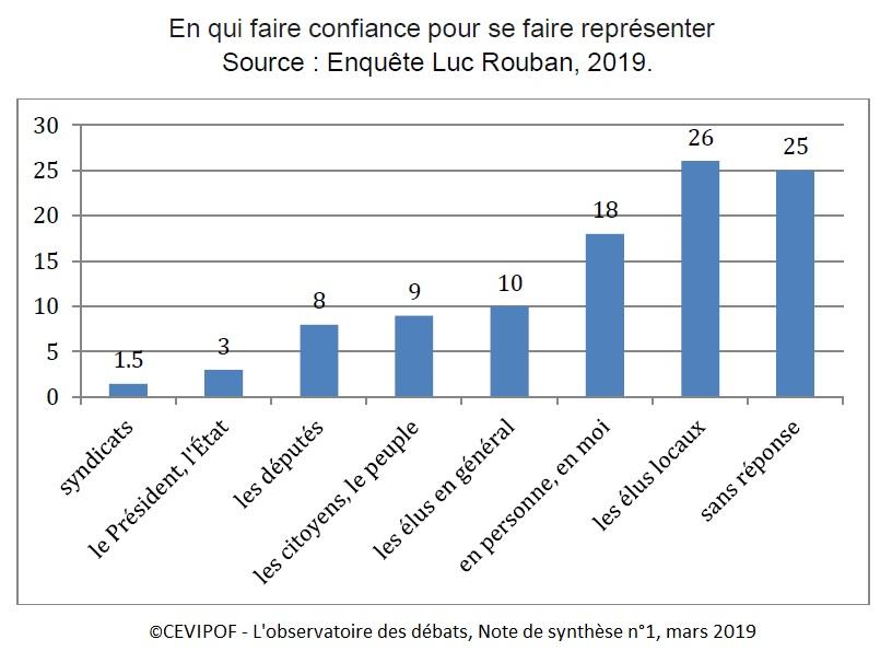 Graphique En qui faire confiance pour se faire représenter (enquête Luc Rouban 2019)