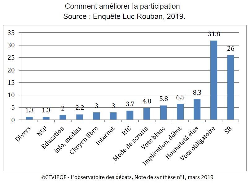 Graphique Comment améliorer la participation (enquête Luc Rouban 2019)