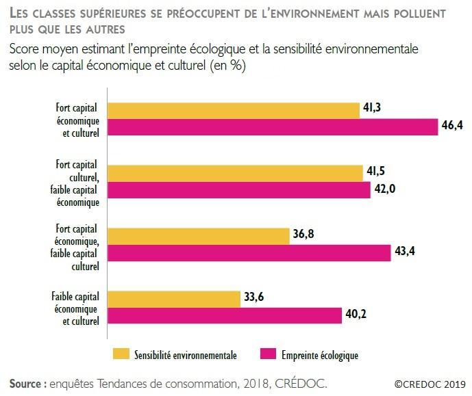 Graphique Empreinte écologique et sensibilité environnementale selon l'importance du capital économique et culturel (en %)