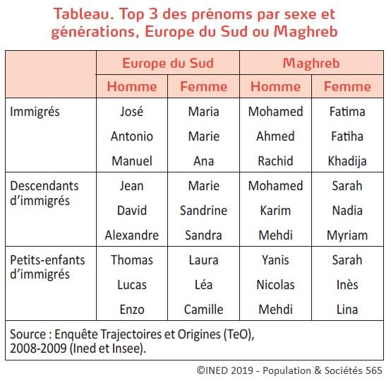 Tableau Le top 3 des prénoms par sexe et générations, Europe du Sud ou Maghreb