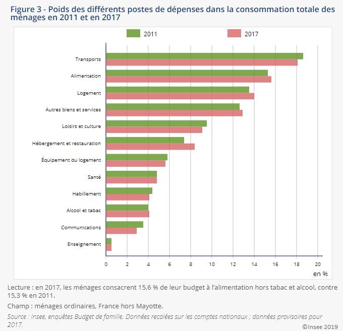 Figure Poids des différents postes de dépenses dans la consommation totale des ménages en 2011 et en 2017