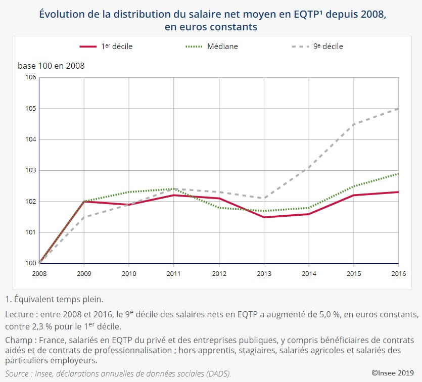 Graphique Évolution de la distribution du salaire net moyen en EQTP depuis 2008, en euros constants