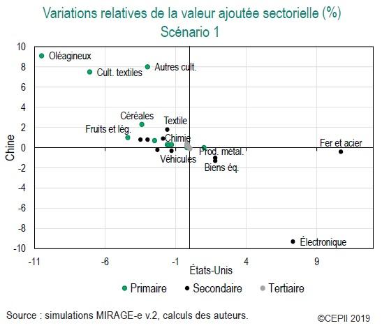 Graphique Variations en % de la valeur ajoutée sectorielle en Chine et aux USA dans le scénario 1