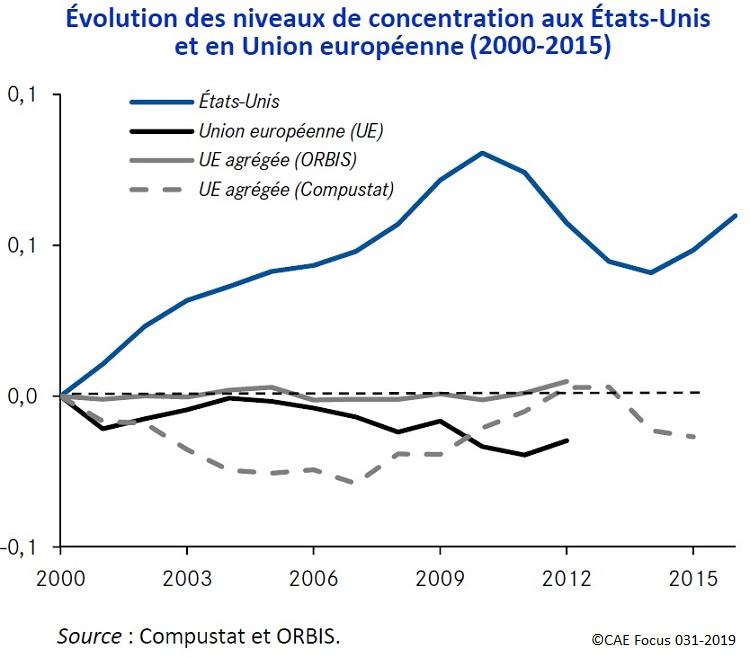 Évolution des niveaux de concentration aux États‐Unis et en Union européenne (2000‐2015)