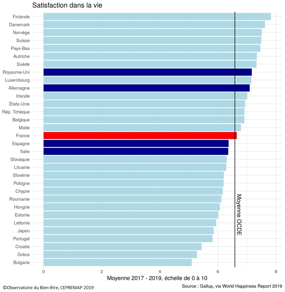 Graphique Indice de satisfaction dans la vie (moyenne 2017-19), comparaison européenne (+ Etats-Unis et Japon)