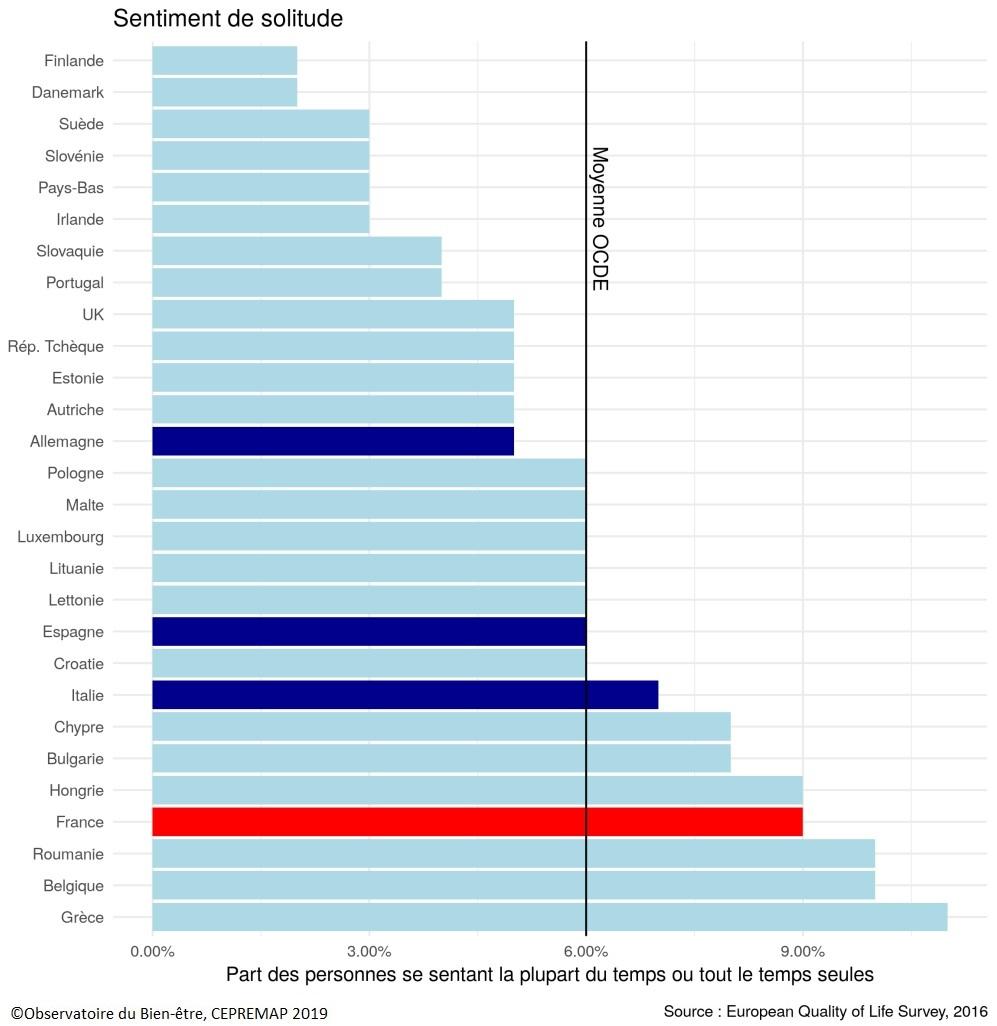 Graphique Part des répondants déclarant se sentir seuls tout le temps ou la plupart du temps dans les pays membres de l'UE