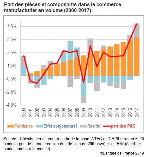 Graphique Part des pièces et composants dans le commerce manufacturier en volume (2000-2017)