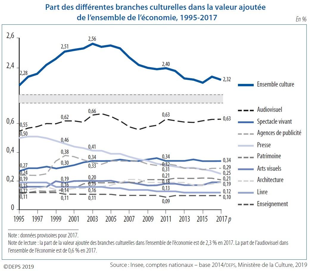 Graphique : Part des différentes branches culturelles dans la valeur ajoutée de l'ensemble de l'économie, 1995-2017