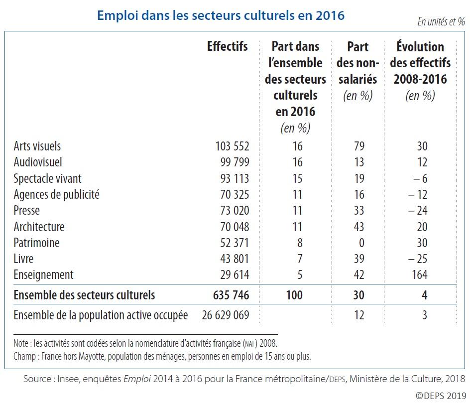 Tableau : Emploi dans les secteurs culturels en 2016