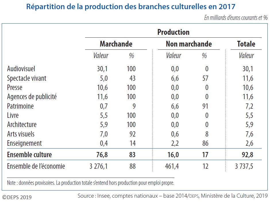 Tableau : Répartition de la production des branches culturelles en 2017