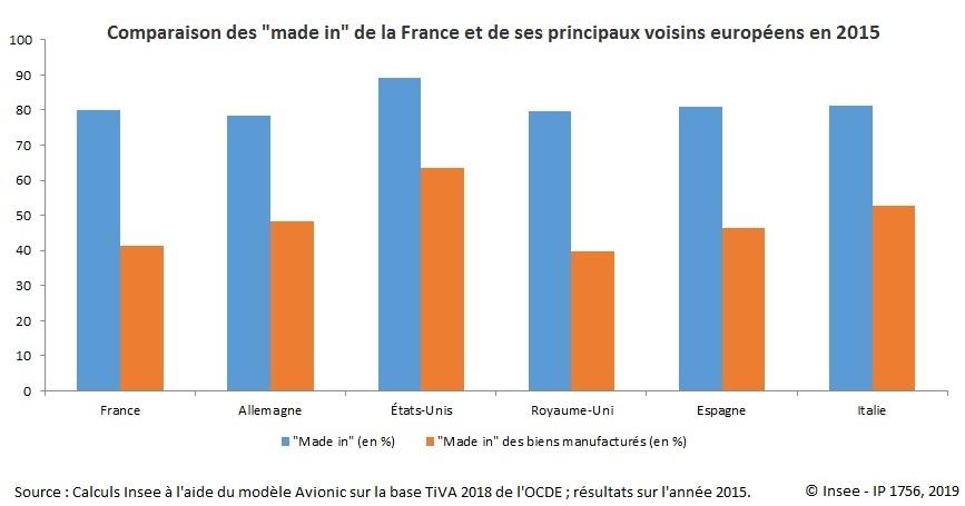"""Graphique Comparaison des """"made in"""" de la France et de ses principaux voisins européens en 2015"""